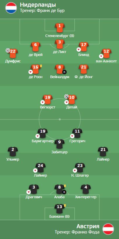 Австрия против Нидерландов играла с тремя защитниками