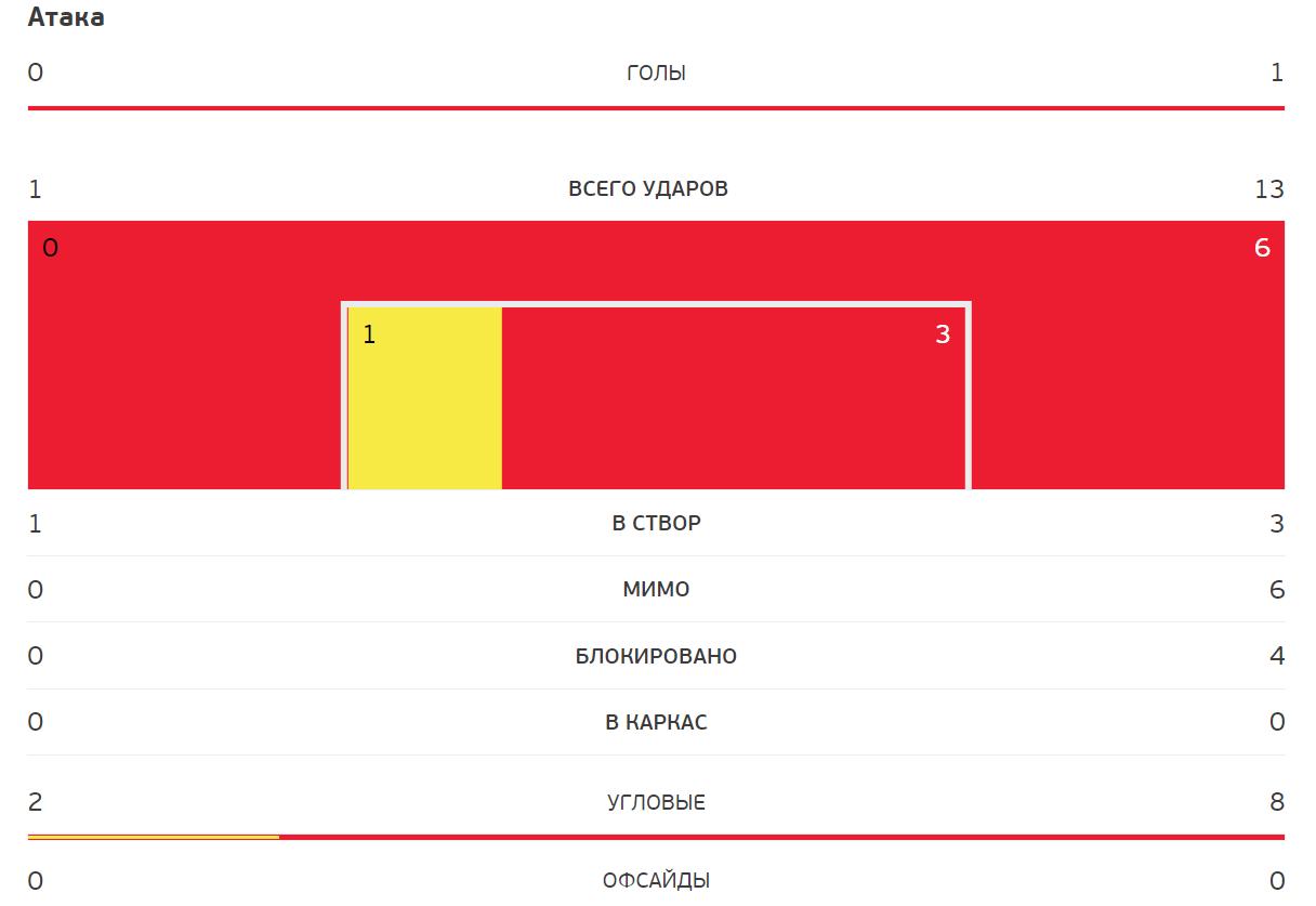 Кошмар в Бухаресте! Украина – Австрия – 0-1: смотреть онлайн-трансляцию матча Евро-2020