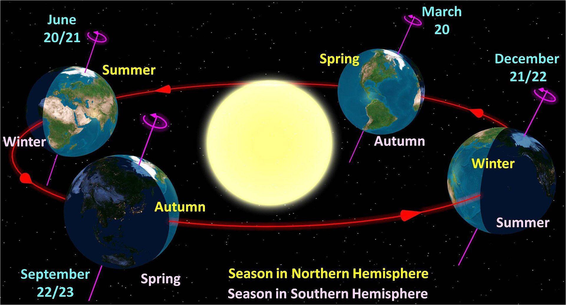 Летнее солнцестояние выпадает на самый длинный день и самую короткую ночь в году