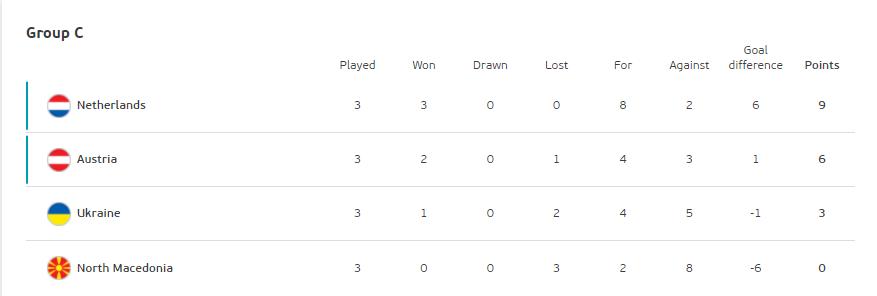 Таблиця групи C