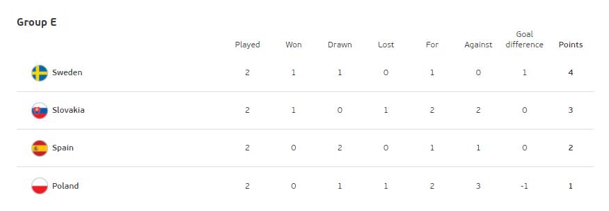 Таблиця групи E на Євро-2020