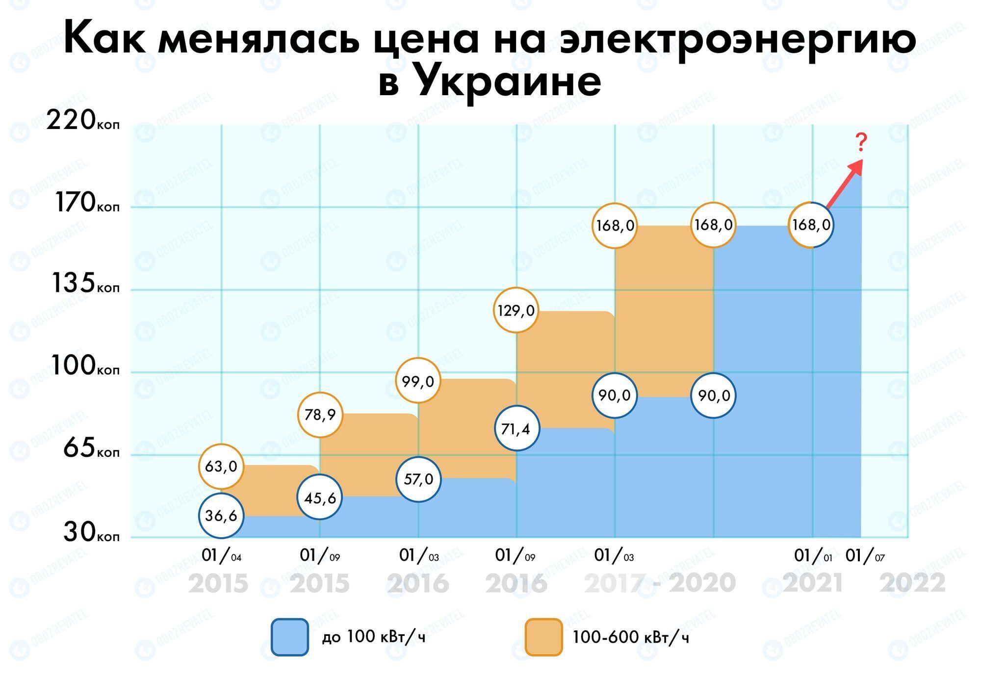 Як змінювався тариф на електроенергію