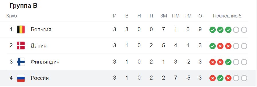 Група В: Бельгія і Данія вийшли в плей-оф, Росія вилетіла.