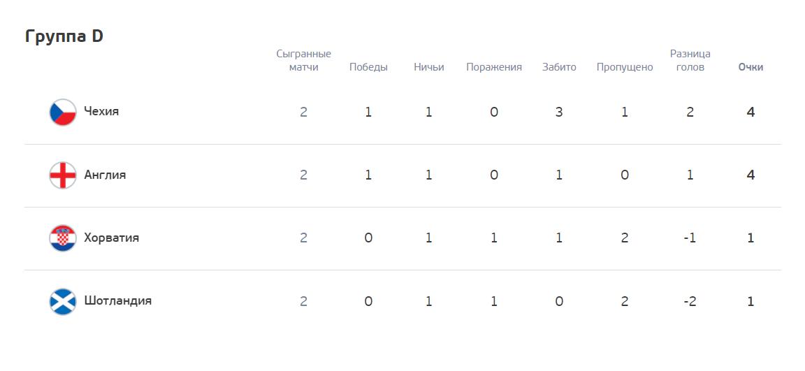 Ситуація в групі D дає шанси українцям вийти в плей-оф.