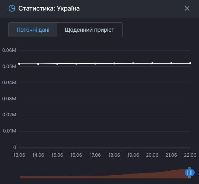 Данные по смертям от коронавируса в Украине