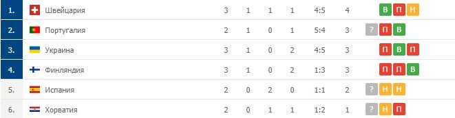 Команды, занимающие третьи места в группах.