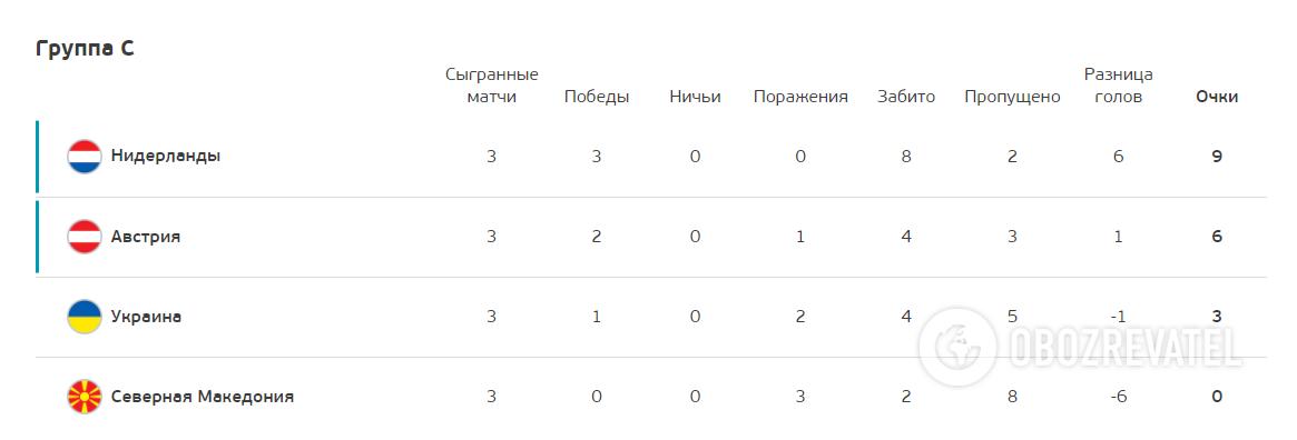 Турнірна таблиця групи С.