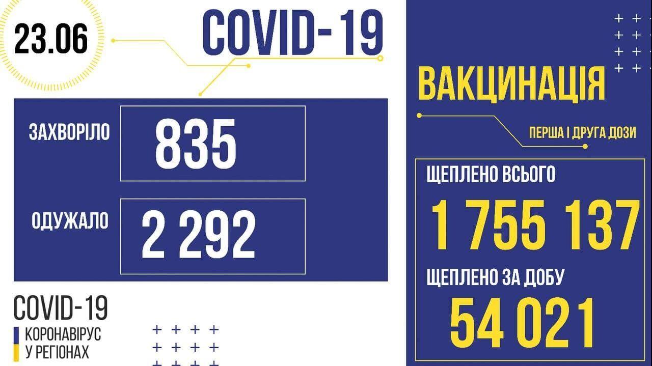 Дані щодо COVID-19 і щеплень проти нього