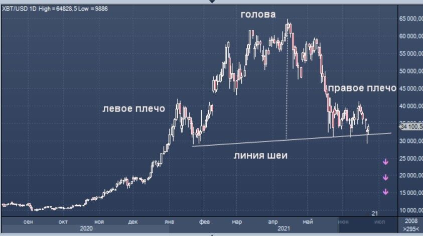 Траектория движения курса
