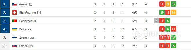Рейтинг третьих мест групп Евро-2020.