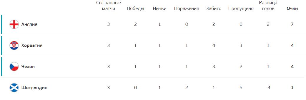 Турнірне становище в групі D