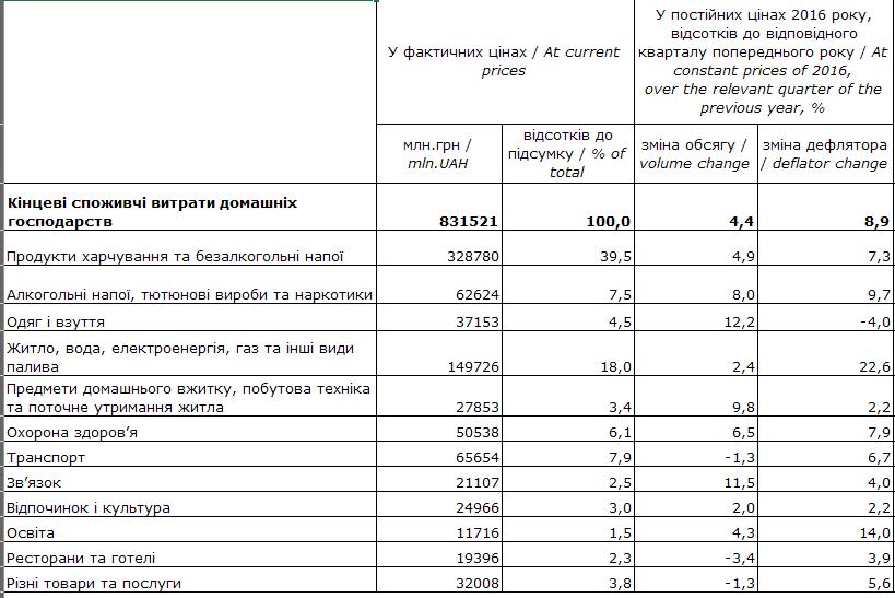 """Наибольшей статьей расходов граждан стали """"Продукты питания и безалкогольные напитки"""" – 39,5%"""