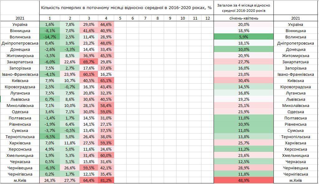 Кількість померлих щодо середньої в 2016-2020 роках