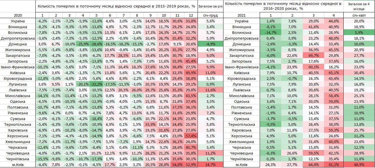 Порівняння даних за кількістю померлих в Україні