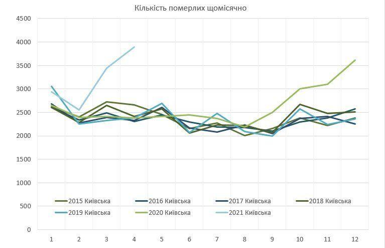 Графік зростання кількості смертей у Київській області