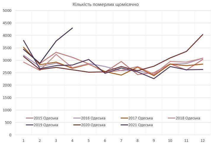 Графік зростання кількості смертей в Одеській області