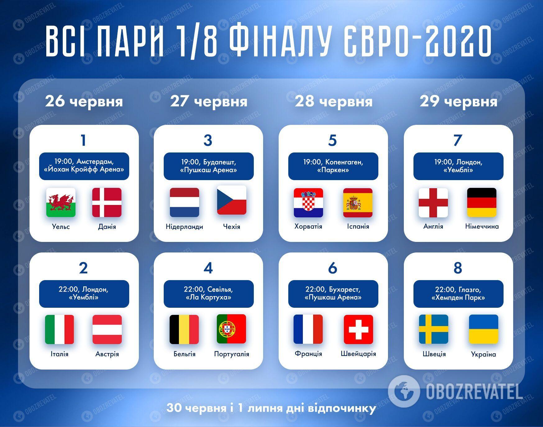 Пары и расписание плей-офф Евро-2020.