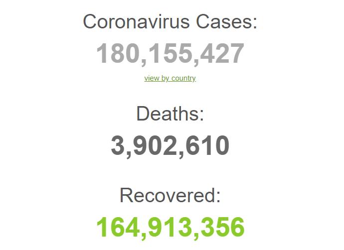 З початку пандемії заразилися 180 млн людей.