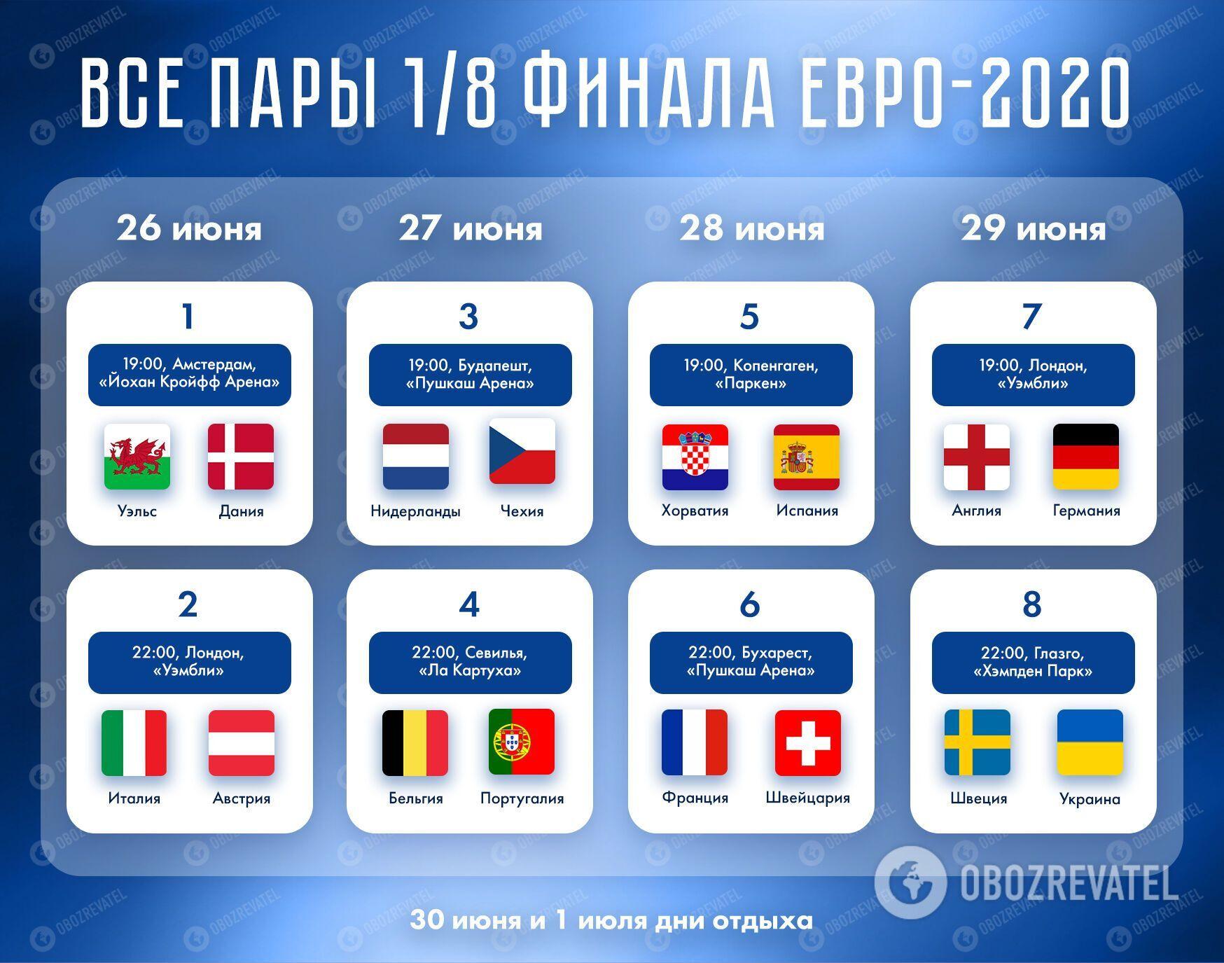 Пари 1/8 фіналу Євро-2020