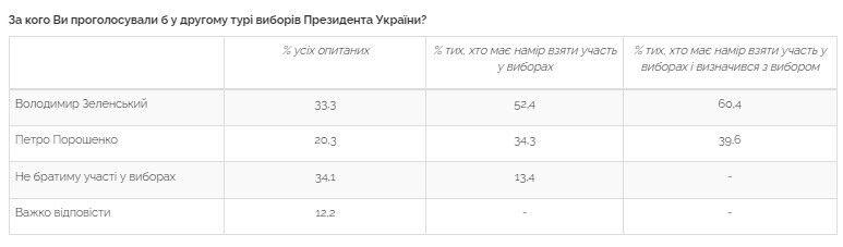 В возможном втором туре за Зеленского проголосовали бы 60,4% респондентов, а за Порошенко – 39,6%