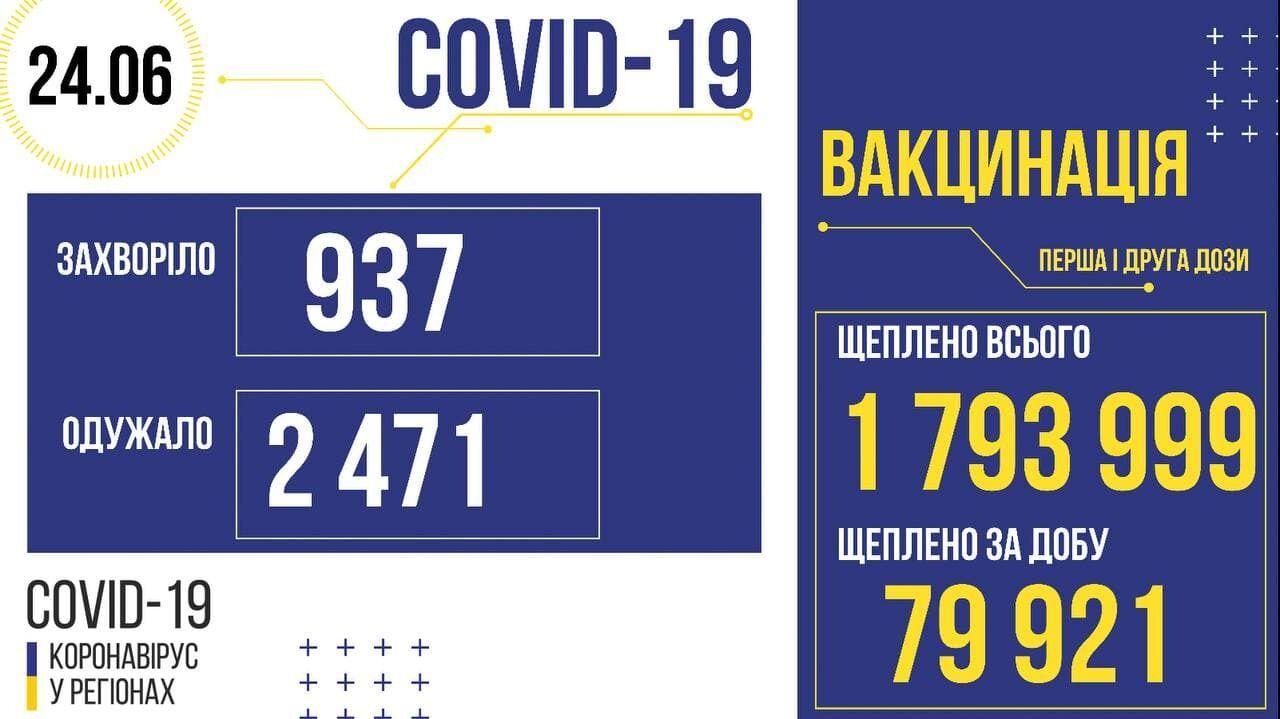 Майже 80 тис. українців отримали перше або друге щеплення проти коронавірусу за добу 23 червня