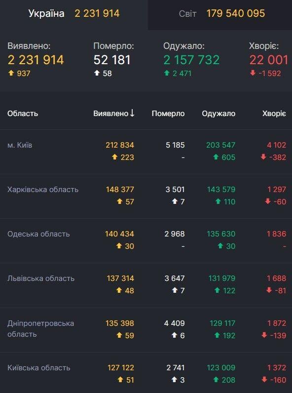 Приблизно 22 тис. українців хворіють на COVID-19