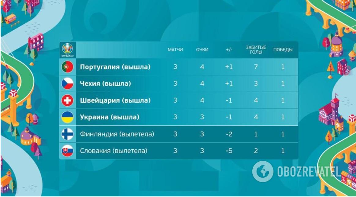Рейтинг третьих мест Евро-2020.