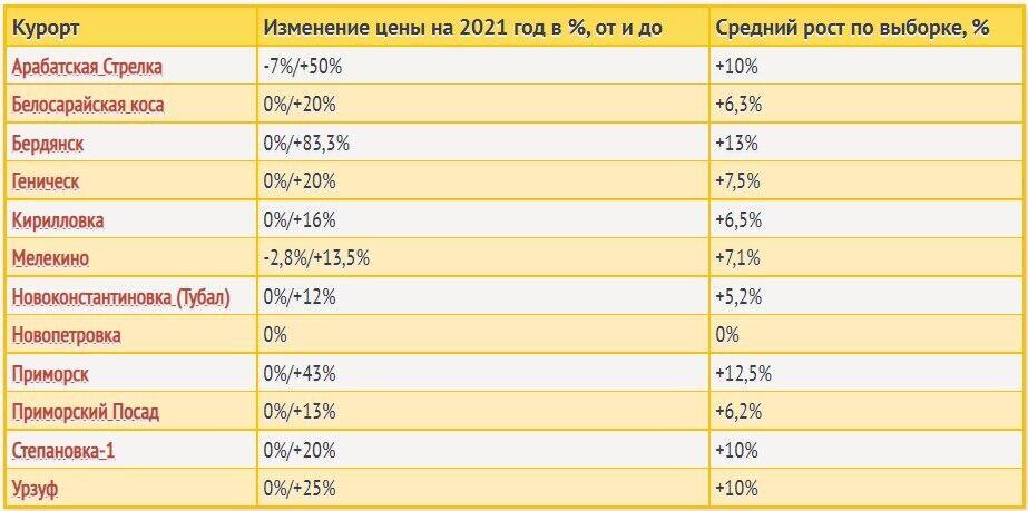 Ціни на відпочинок на Азовському морі.