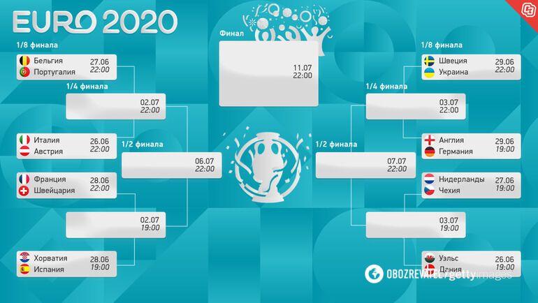 Розклад плей-оф Євро-2020