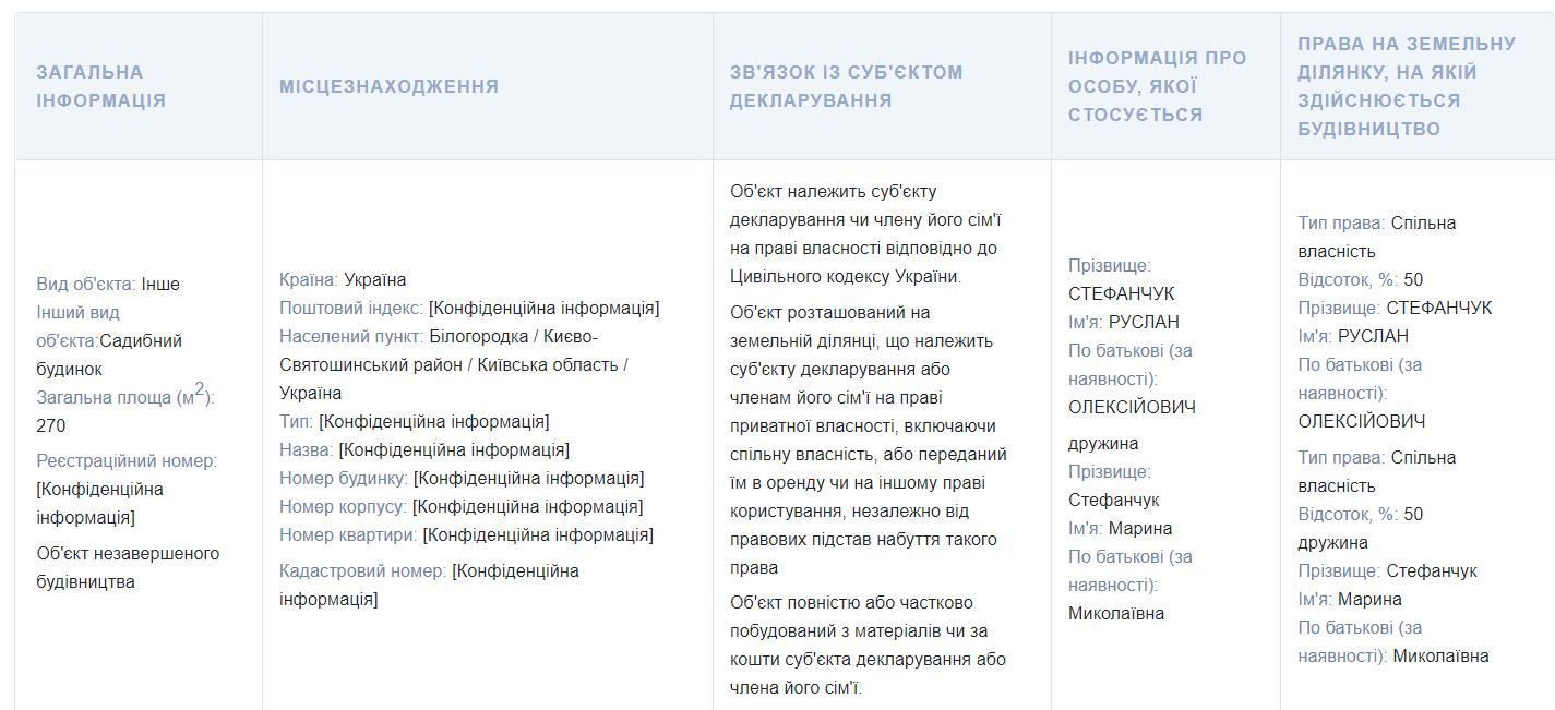 Депутат Стефанчук задекларировал недостроенный особняк.