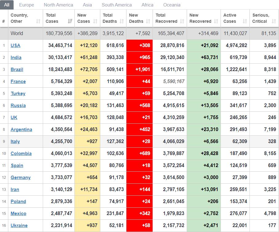 Рейтинг стран по распространению вируса за прошедшие сутки.