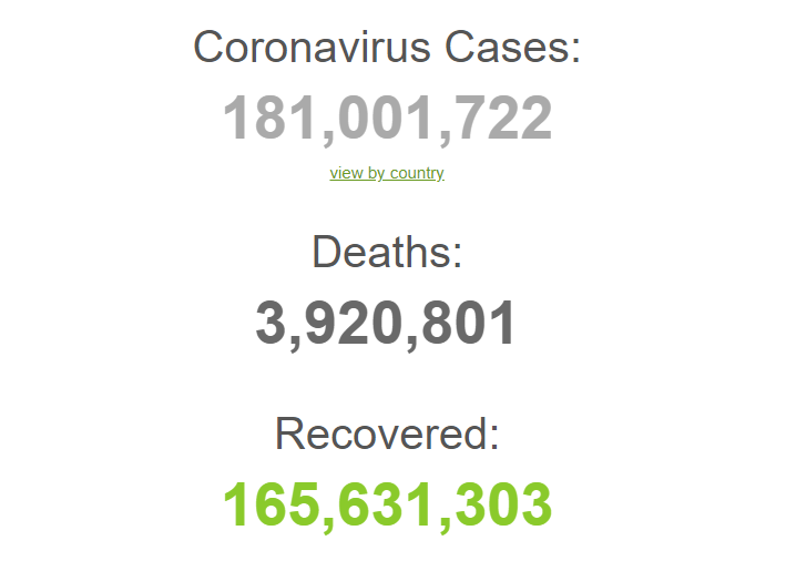 У світі зафіксовано понад 181 млн усіх випадків COVID-19.