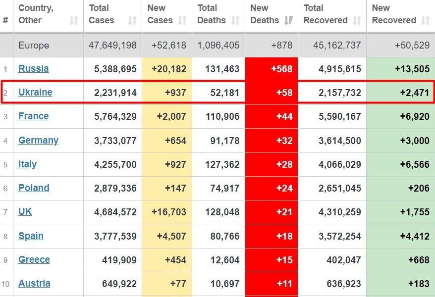 Україна за добовим приростом смертей у Європі