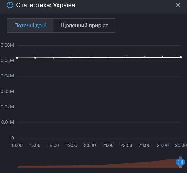 Графік приросту смертей від COVID-19 в Україні