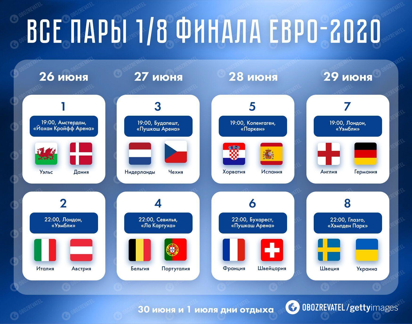 Всі пари плей-оф Євро-2020.