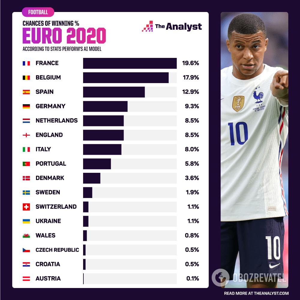 Вероятность победы Франции на Евро максимальная