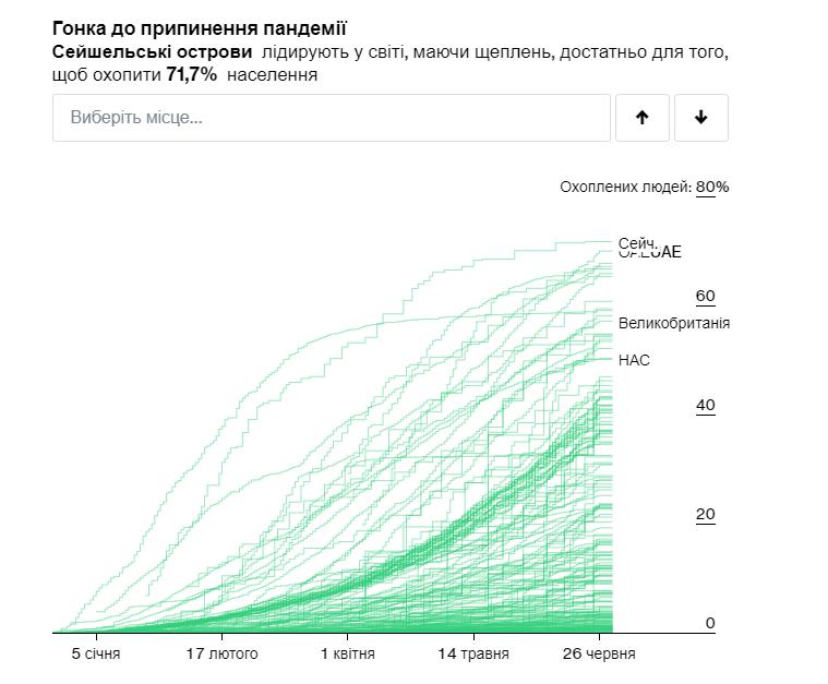 Уровень обеспечения вакцинами от коронавируса в мире по состоянию на 26 июня