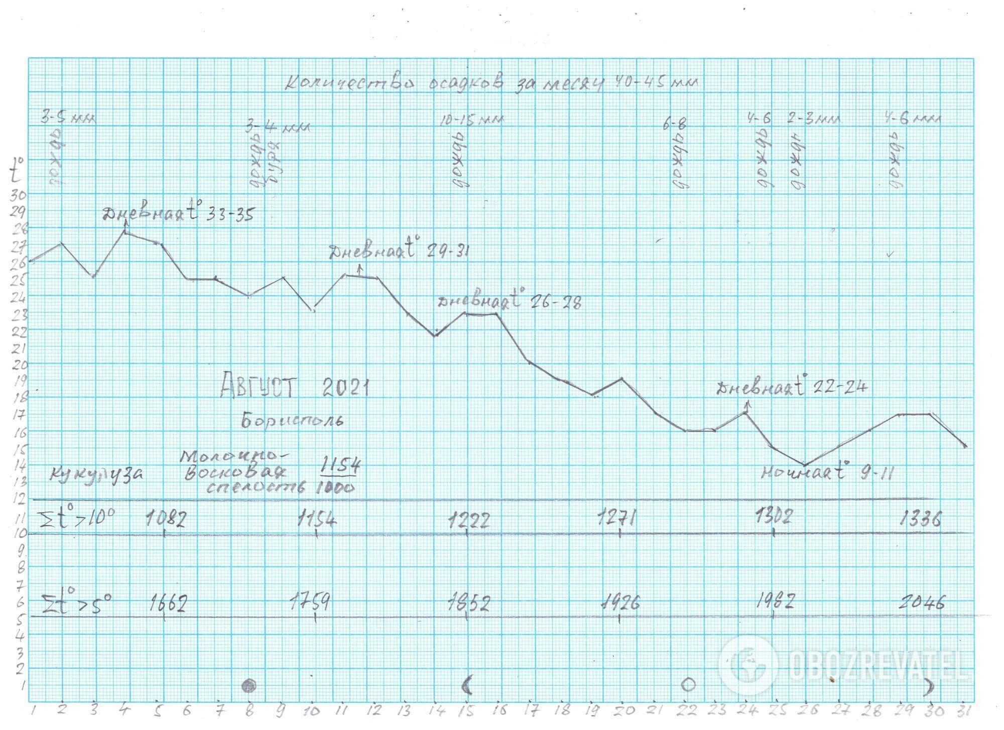 Погода в серпні для центру України за розрахунками Леоніда Горбаня
