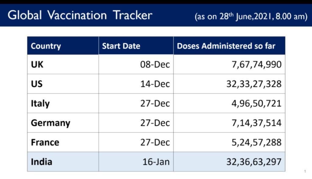 Индия обогнала США по количеству прививок.