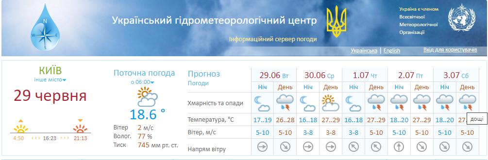 Київ накриють дощі з грозами.