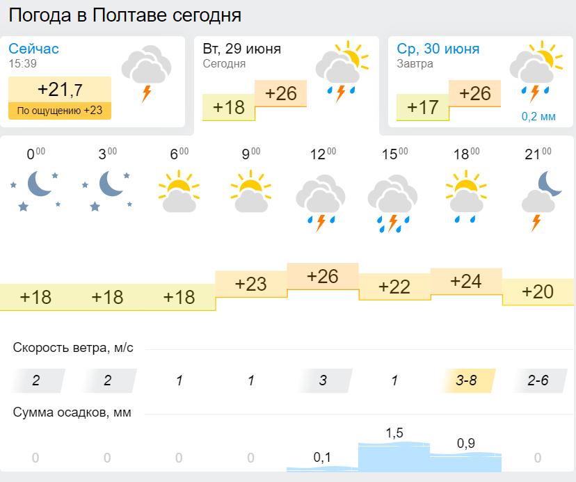 Прогноз погоды в Полтаве