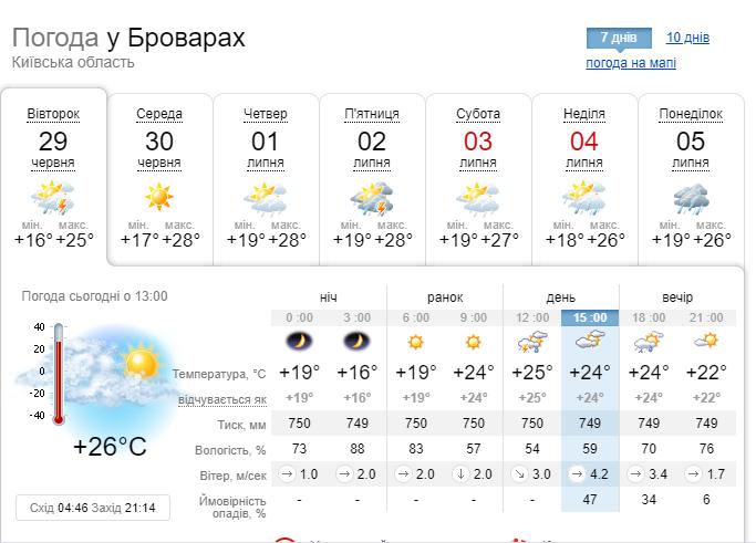 Должливая погода в Бровах будет царить до конца недели.