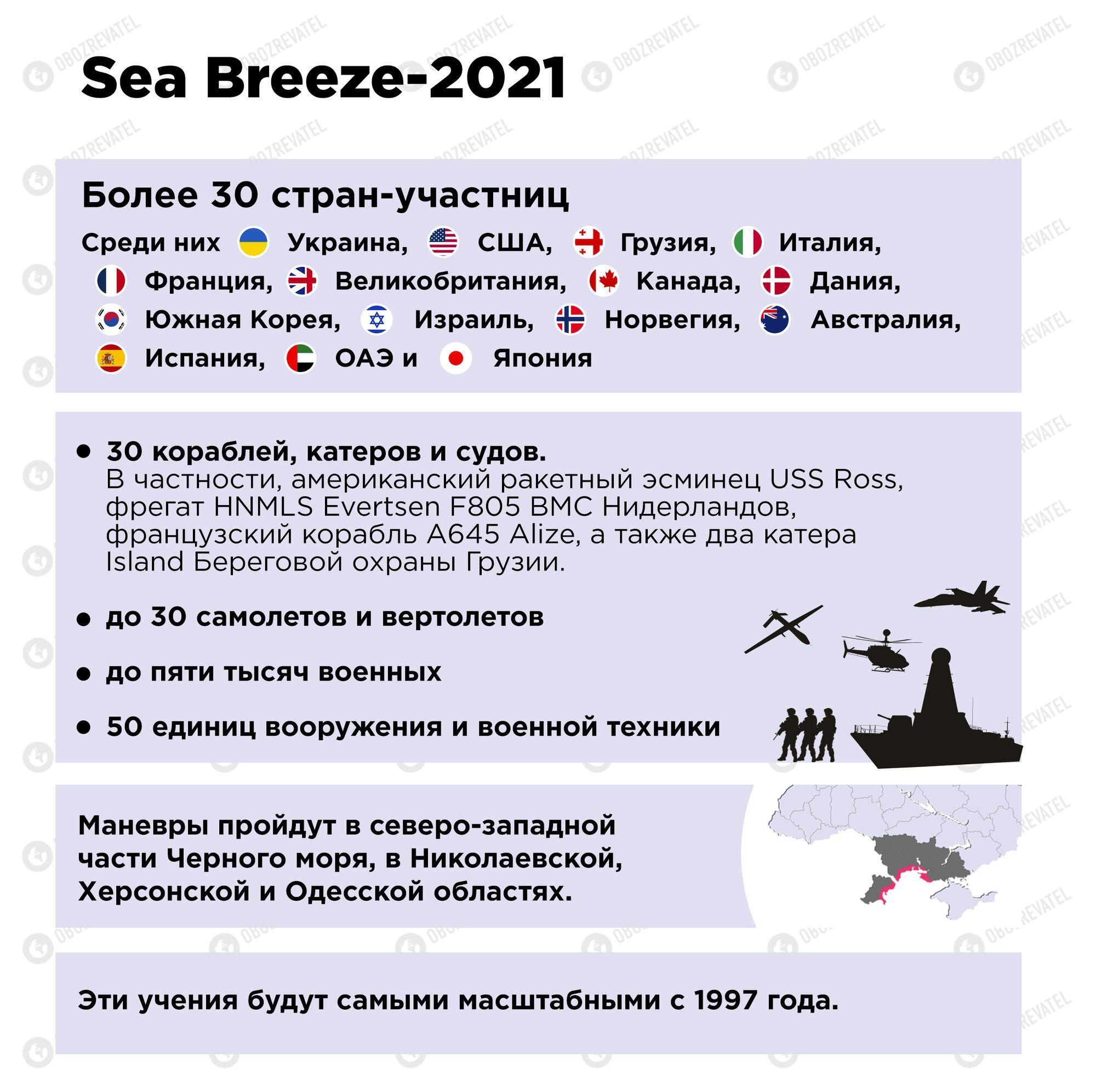 Учения Sea Breeze-2021