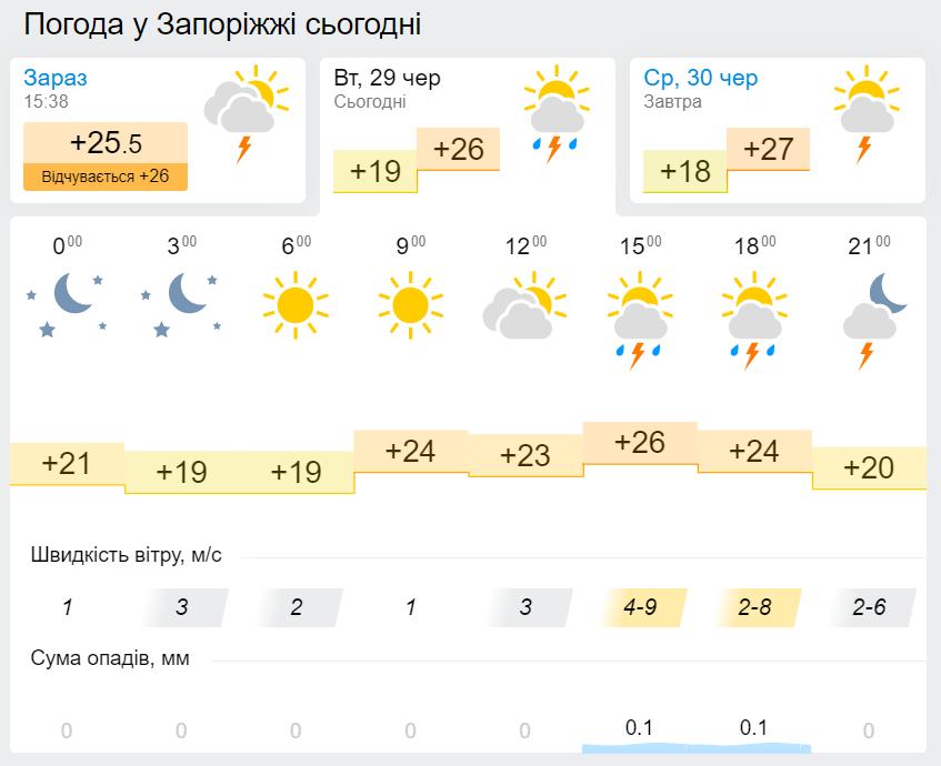 Прогноз погоды в Запорожье