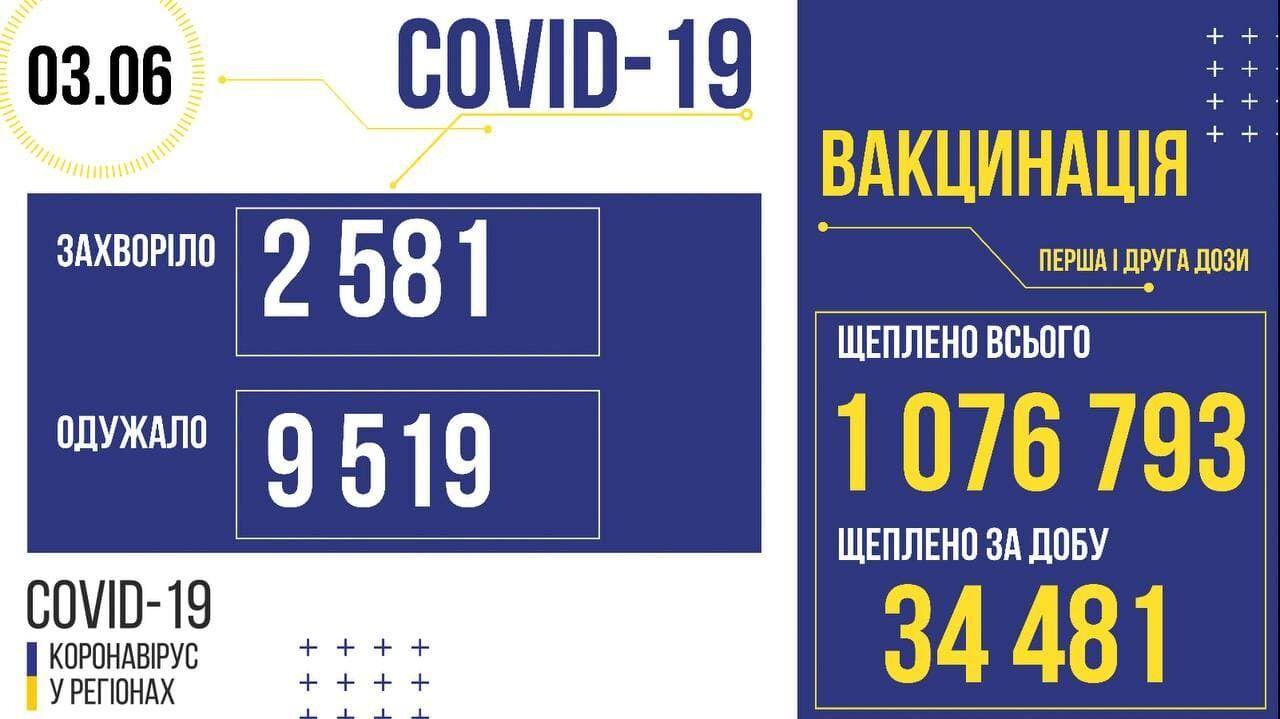 Статистика COVID-19 в Україні.