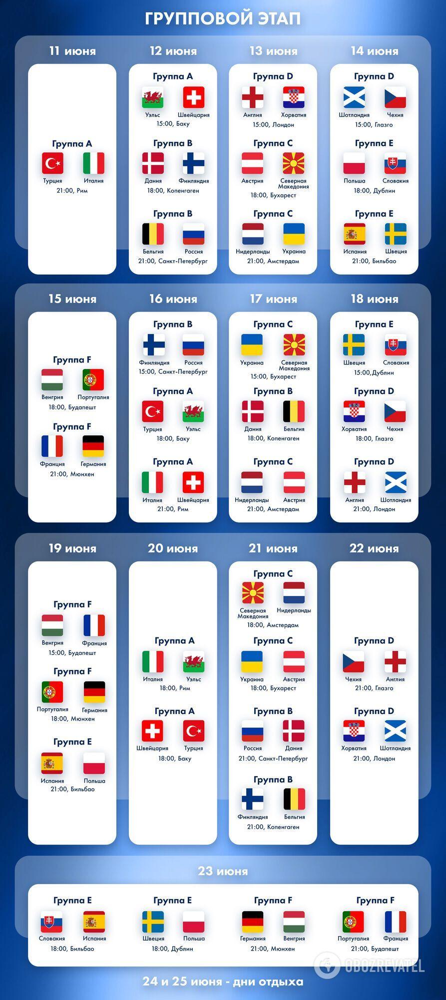 Расписание матчей в группах на Евро-2020