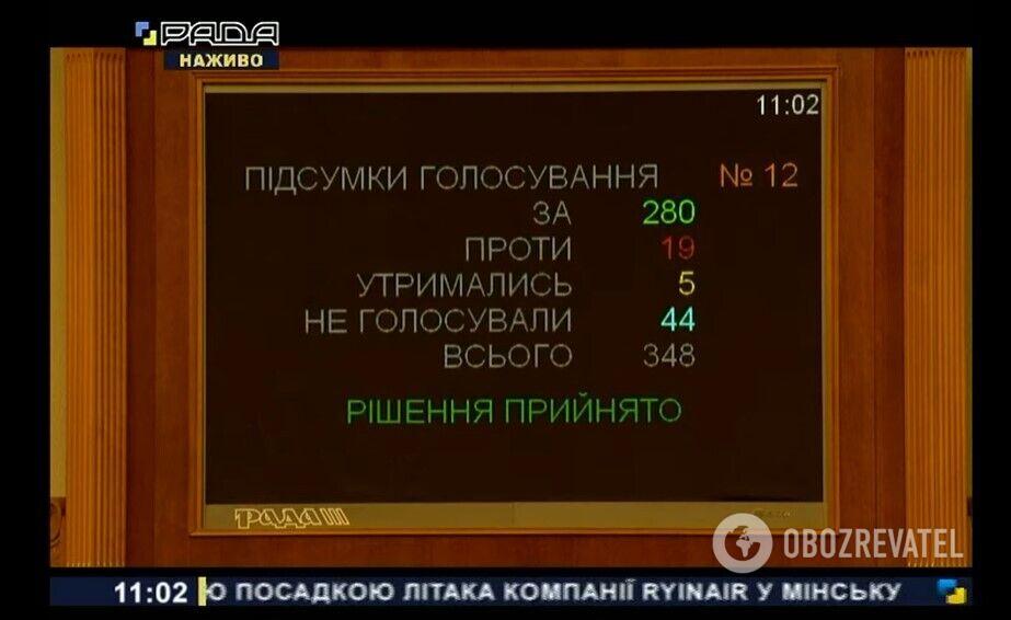 Результаты голосования за проект постановления №5597