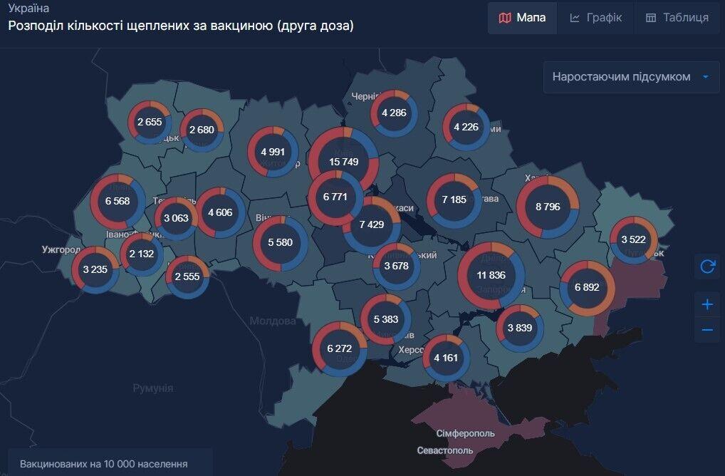 Розподіл кількості щеплених в Україні за вакциною (друга доза)