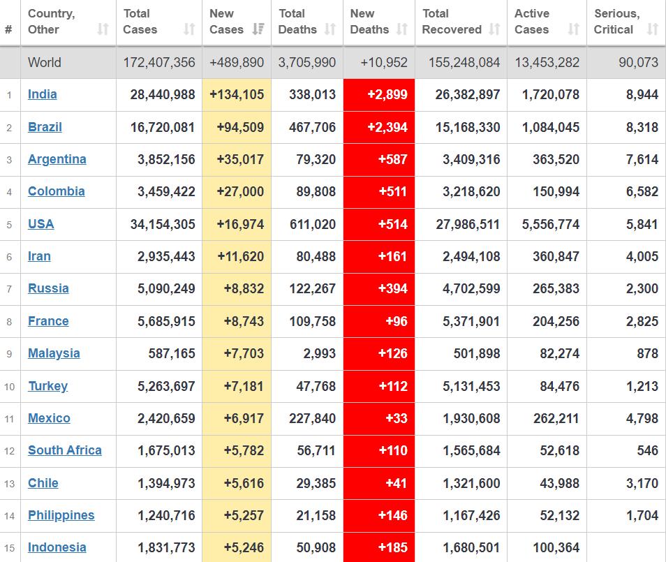 Топ-15 стран по распространению вируса.
