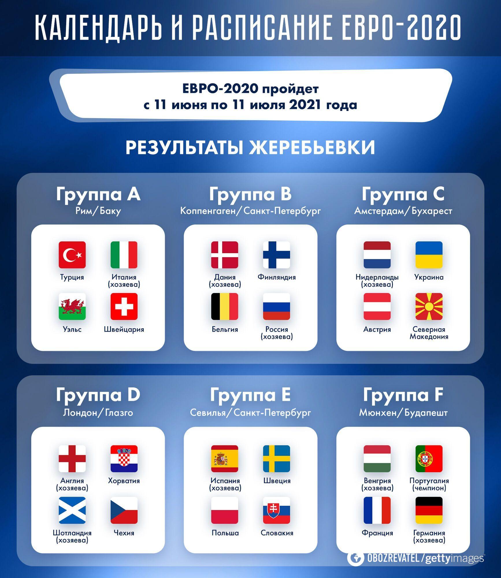 Склад груп Євро-2020